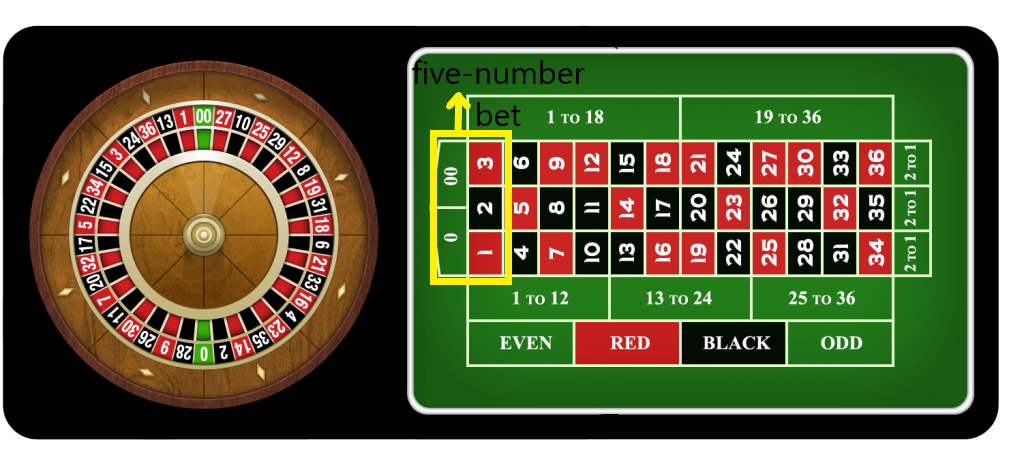 What Is The Payout In Roulette
